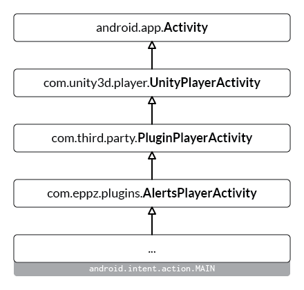 Unity_Android_Plugin_Tutorial_Subclassing